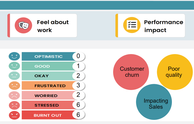 This image show the teams wellbeing impact on performance. It is a section of the report which shows how the KAYA programme identifies specific aspects of performance that gets impacted as a result of the individual or teams wellbeing challenges. It also demonstrates how people feel about work.